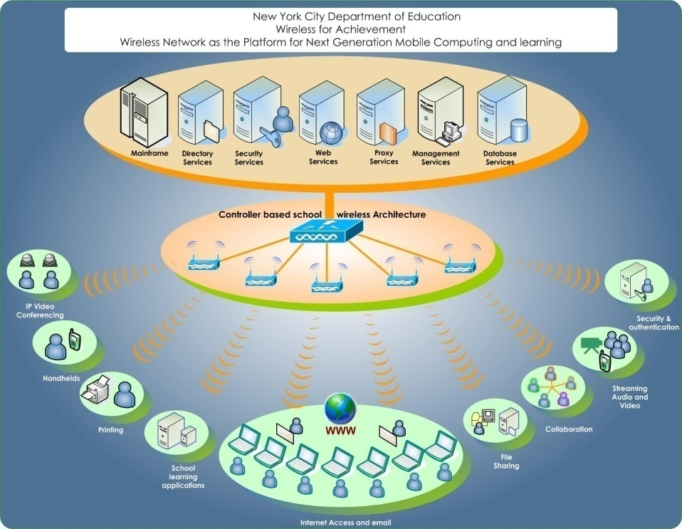 technology strategic plan Federal health it strategic plan 2015 – 2020 prepared by: the office of the national coordinator for health information technology (onc) office of the secretary, united states department of health and human services.