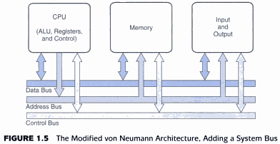 Diagram of von neumann model image collections how to for Architecture von neumann