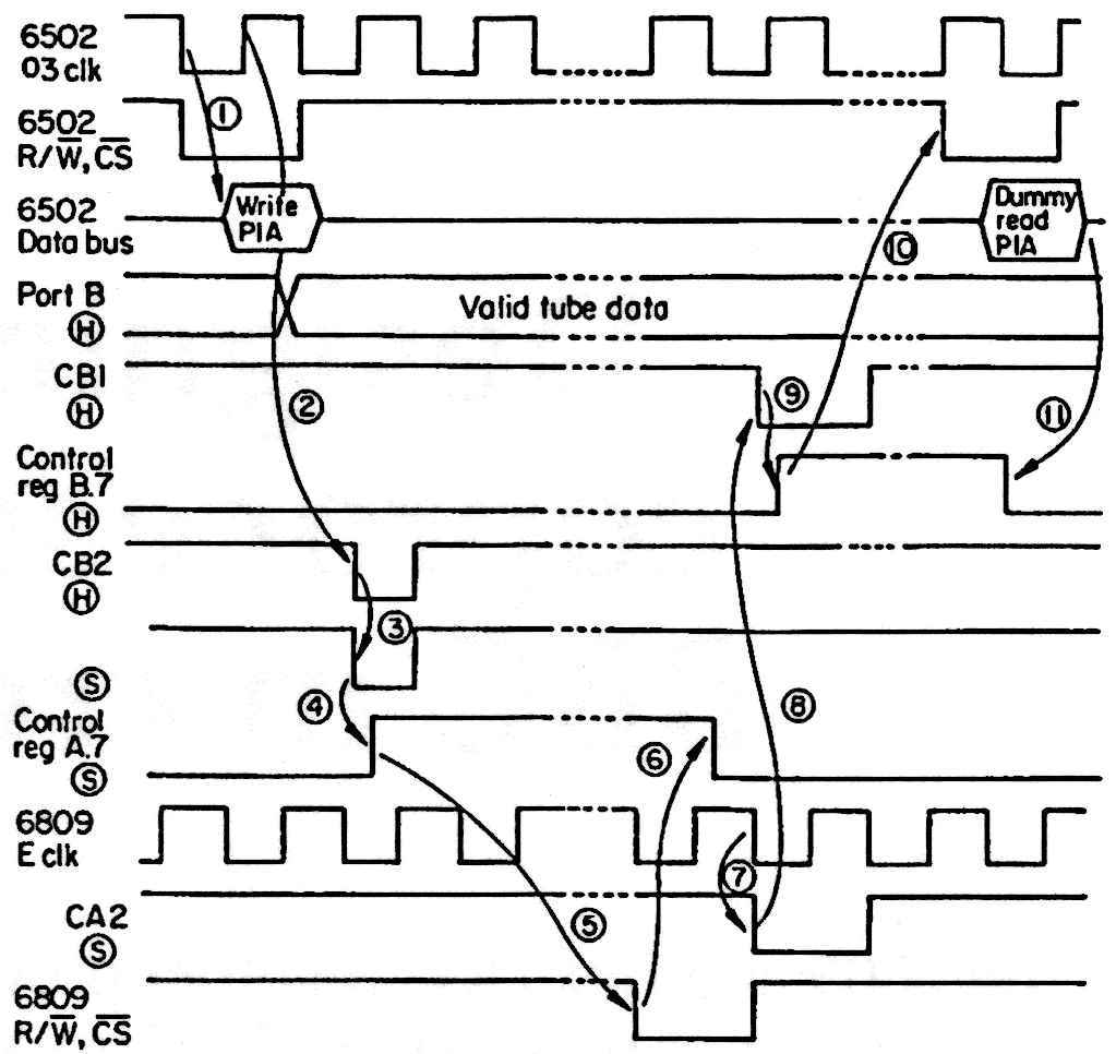 Designing a 6809 Coprocessor for the