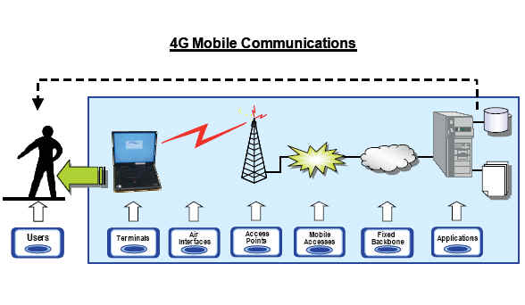 Future Generations Of Mobile Communication Networks
