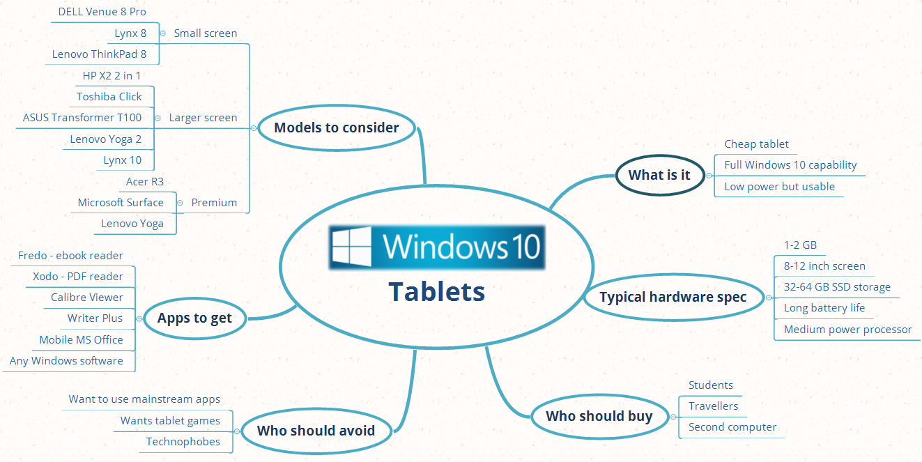 Tech Thursday: Should you buy a Windows 10 Tablet?