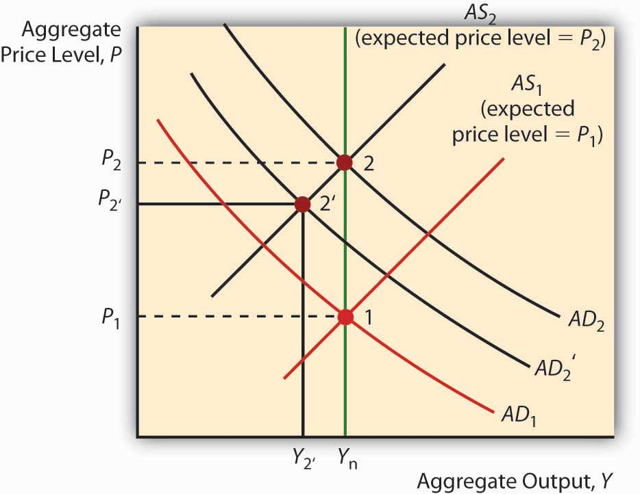 some information about rational expectations theory Rational expectations theory rests on two basic elements first, according to it, workers and the second premise of rational expectations theory is that, like the classical economists, it assumes indeed, the rational expectations theory considers that new information is quickly assimilated (ie.